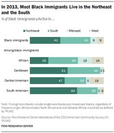In 2013, Most Black Immigrants Live in the Northeast and the South % of black immigrants who live in ... Northeast / South / Midwest / West Source: Pew Research Center