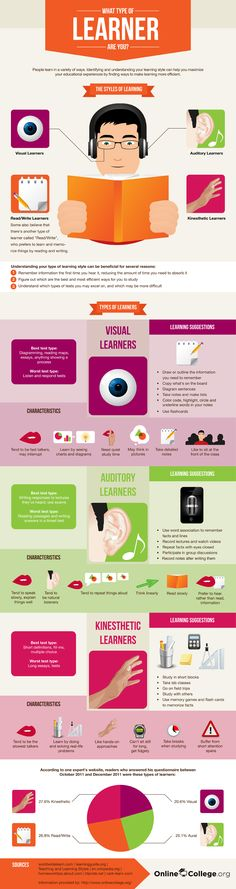 "Good instructional design involves an analysis of the learner. We should ask, ""Does this instructional design match my students' learning styles""? Use this infographic to reflect on various learning styles. Study Skills, Study Tips, Study Habits, Communication Avec Les Parents, Types Of Learners, Instructional Design, Instructional Technology, Instructional Strategies, School Counseling"