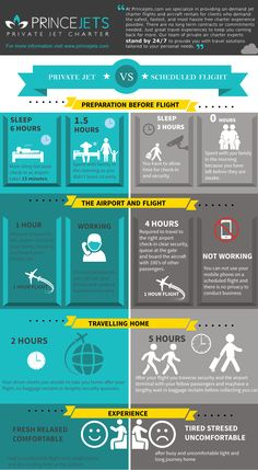PRIVATE JET VS SCHEDULED FLIGHT [INFOGRAPHIC]