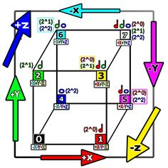 numbered points on a cube, dimension directions (width, length, height, and reversed width, length, and height), binary code, physics primary additive and subtractive colors of light, music note length values (for quarter, half, and whole notes) Subtractive Color, Light Music, Infinity Symbol, Mirror Image, Music Notes, Surrealism, Physics, Cube, Coding