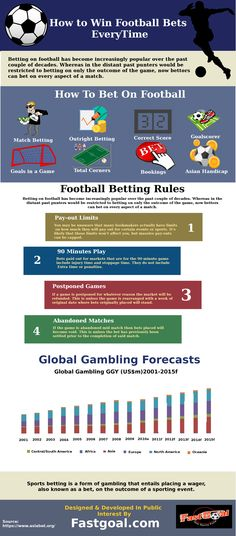 How to Win Football Bets Every Time  Betting on football has become increasingly popular over the past couple of decades. Whereas in the distant past punters would be restricted to betting on only the outcome of the game, now bettors can bet on every aspect of a match.