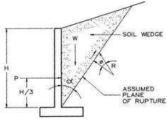 Retaining wall design will contain any or all of loads and forces which are briefly described in the following sections:  1. Lateral earth pressure 2. Surcharge loads 3. Axial loads 4. Wind on projecting stem 5. Impact forces 6. Seismic earth pressure 7. Seismic wall self-weight forces