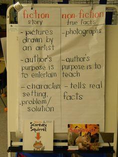 literary vs non literary text