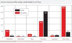 #Facebook #Mobile – Nutzerverhalten #Ads #hmmh #socialmedia