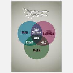 Poster Yoda Venn Diagram - ich find's großartig!