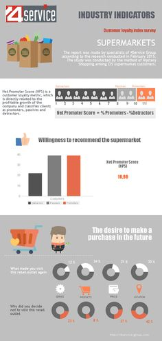 The report was made by specialists of 4Service Group according to the research conducted in February 2015. The study was conducted by the method of Mystery Shopping among CIS supermarket customers.