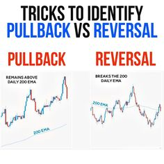 Trading Quotes, Intraday Trading, Online Stock Trading, Economics Lessons, Stock Trading Strategies, Forex Trading Tips, Technical Analysis, Investing Money, Stock Market