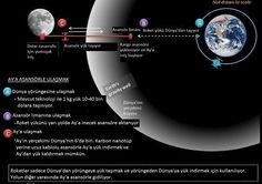 Dünya'da #uzay asansörü için karbon #nanotüp lazım ama #Ay çekimi zayıf. Ucuz malzeme de olur. Blogda yazdım: http://khosann.com/uzaya-merdiven-dayadik-2035-yilinda-dun…/