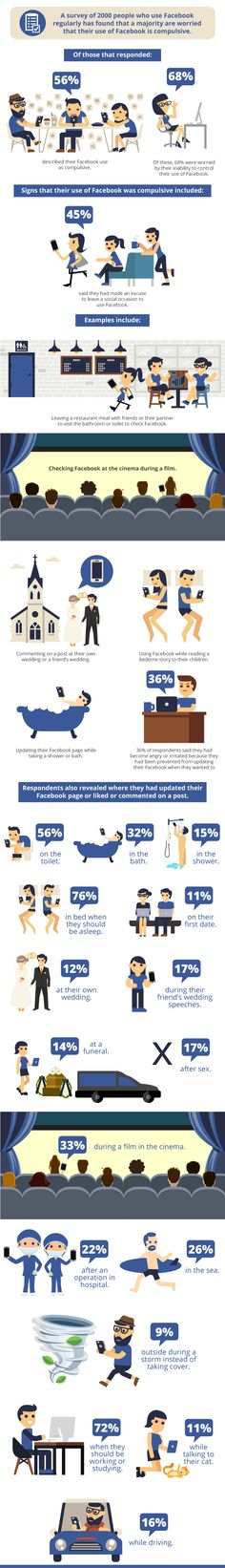 #SocialMedia Addiction: Find Out Where People Have Admitted To Using Facebook - #infographic
