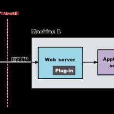Typical secure web architecture