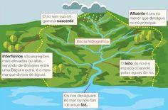 Mato Grosso do Sul - Conheça seu Estado (História e Geografia): 33 - As águas do Mato Grosso do Sul