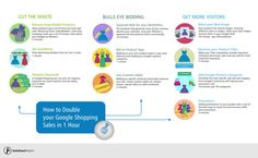 How to double your Google Shopping Sales in 1 Hour! #AdWords For more AdWords help visit www.magnetizmo.com/blog Data Feed, Shopping Service, Rich Image, Budgeting Money, Google Shopping, Learning, Tips, Infographics, Seo
