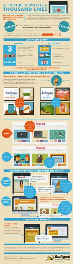 Discover the power of visual marketing, & how Pictures Can Help Your Brand #infographic #socialmedia