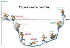 El proceso del cambio en el coaching