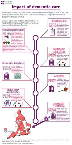 The impact of dementia care infographic from the UK Care Quality Commission. #charity #infographic #dementia