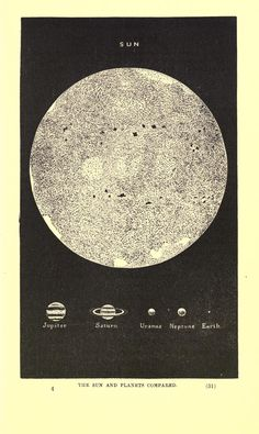 The celestial symbol interpreted; published in 1883 Planets compared in size to the sun