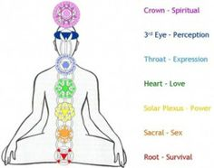chakra places in body and what they mean