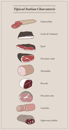 The Italian Taste | Charcuterie Infographic