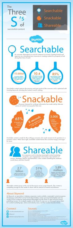 3 S's of Successful Content Marketing [Infographic + Marty Note] -- #ContentMarketing