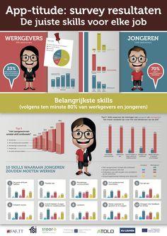 Via Leren. Hoe? Zo! vond ik deze infografiek van het App-titude-onderzoek. 'App-titude' is het eersteinternationale project van VFU.In dit transnationale project van 2 jaar bindt VFU samen met ha…