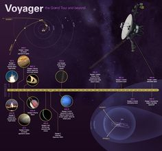 An infographic highlighting the twin Voyager mission's grand tour of our solar system and beyond.