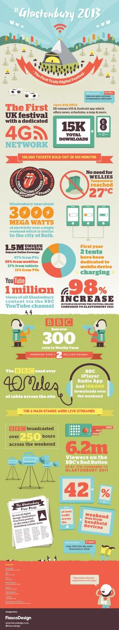 Glastonbury Infographic Nice illustrative style. Nice use of colour. Show statistics in a fun style.