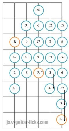The chromatic scale - Guitar fretboard diagrams and licks