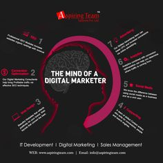 Looking for best Digital Marketing Company and agency In Delhi Noida? Aspiring Team, being the finest amongst all offers online marketing and branding services like SEO, SMO. Social Media Marketing Companies, Social Media Company, Marketing Consultant, Online Marketing, Best Digital Marketing Company, Branding Services, Marketing Techniques, Online Advertising, A Team