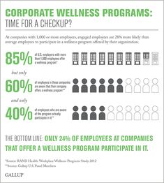 Why corporate wellness programs often fall short of their goals