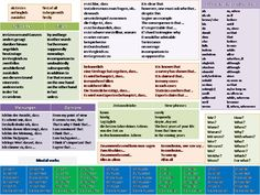 useful expressions mat german - Google Search