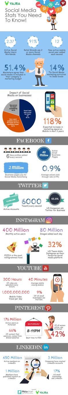 2017 Social Media Stats you need to know  http://vajraglobal.com/2017-social-media-stats-you-need-to-know/