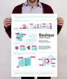 El valor del Bauhaus como vanguardia artística #Infographics #Iloveinformation #arquitecturadeinformación #ai #bauhaus