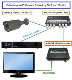 ahd to hdmi converter, ahd to vga converter, bnc to hdmi, bnc to vga  best home  security, home security systems