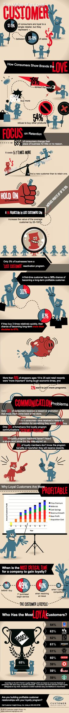 The value of a loyal customer. Useful #infographic