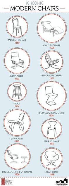 Popular furniture trends: 10 Iconic Modern Chairs Infographic