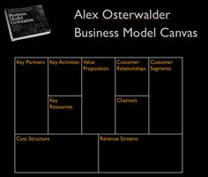 How can established organizations innovate their business model? That is the question that I've been putting a lot of thought into recently. Two ideas collided this week that gave me some insight into the question. First, in the comments on my post about different business models leading to different outcomes, Greg Satell said: A business […]