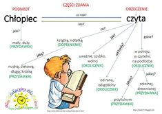 BLOG EDUKACYJNY DLA DZIECI Parenting Classes, Kids And Parenting, Science For Kids, Activities For Kids, Learn Polish, Polish To English, Social Emotional Activities, Polish Language, School Planner