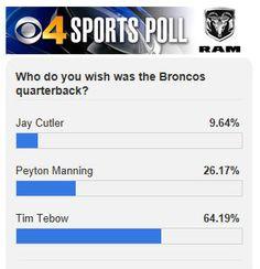 """CBS Denver revealed tonight's sports poll: """"Who do you wish was the Bronco's quarterback?"""" (September 18, 2012)"""