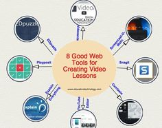 Some of The Best Tools for Creating Video Lessons