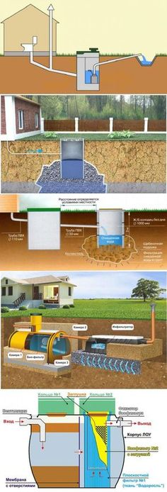 The sewerage in the private house the hands // Виктор Огоров Septic Tank Systems, Septic System, Composting Toilet, Green Life, Plumbing, Home Projects, My House, Building A House, House Plans