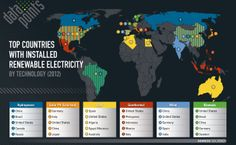 Top Countries with Installed Renewable Electricity by Technology (2012)