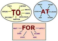 verbs + to-at-for ESL learning can have a hard time with prepositions in Standard American English. This is a great starting point. Learn English Words, English Phrases, English Study, English Lessons, Grammar And Vocabulary, Grammar Lessons, English Vocabulary, English Grammar, English Language Learning