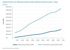 """Growth Rate of Orphan Versus Non-Orphan Drugs from 2001 to 2010, taken from the Thomson Reuters Cortellis report entitled, """"The Economic Power of Orphan Drugs."""""""