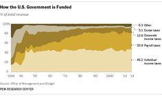 Here's who pays for the U.S. government   WashingtonExaminer.com