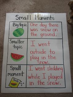 This is an anchor chart for Writing workshop using Lucy Calkins' ideas. Love the watermelon idea - maybe that will help my kiddos understand the concept of small moments! Kindergarten Writing, Teaching Writing, Writing Activities, Teaching Ideas, Literacy, Writing Resources, Lucy Calkins Kindergarten, Student Teaching, Writing Services