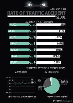 서울시 교통사고 관련 통계 인포그래픽