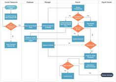 The examples of business process diagrams - flow charts are drawn using the ConceptDraw DIAGRAM. Process Flow Chart Template, Data Flow Diagram, Map Diagram, Process Chart, Mapping Diagram, Business Flow Chart, Business Process Mapping, Human Resources Career, Flowchart Diagram
