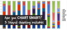 Are you chart smart? 3 Stupid charting mistakes.
