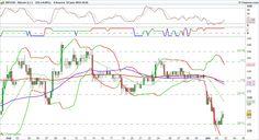 Placements financiers - Forex: $BTC #bitcoin BITCOIN