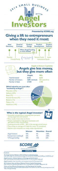 White Males Still Dominate The $23 Billion Angel Investing Community #startups